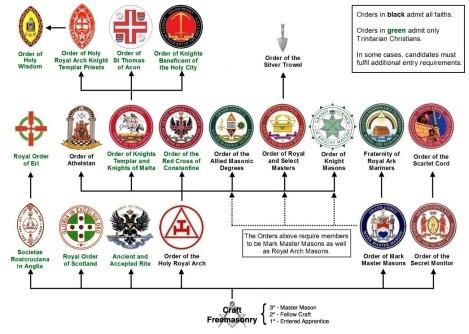 Quadro das Ordens Anglo Saxãs complementares do simbolismo (Craft)